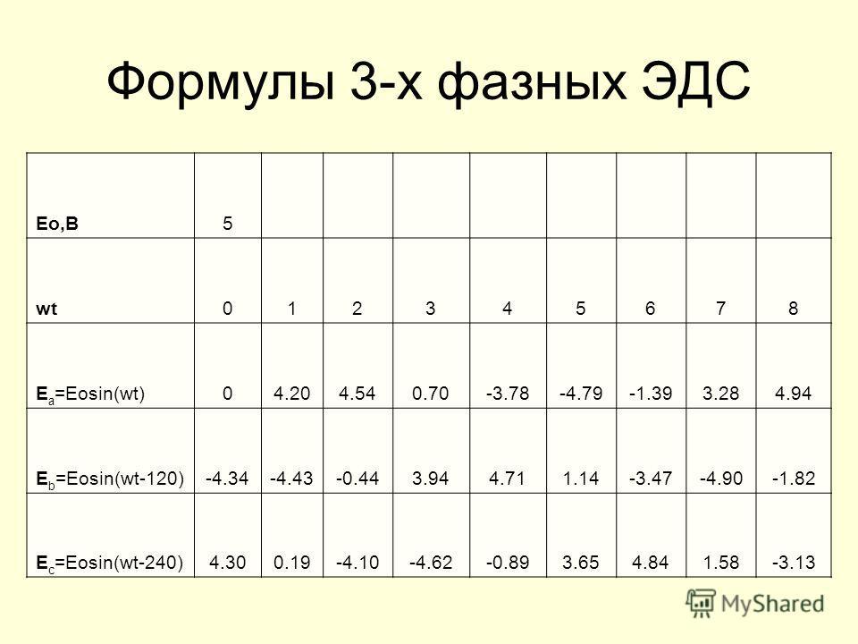 Формулы 3-х фазных ЭДС Eo,B5 wt012345678 E a =Eosin(wt)04.204.540.70-3.78-4.79-1.393.284.94 E b =Eosin(wt-120)-4.34-4.43-0.443.944.711.14-3.47-4.90-1.82 E c =Eosin(wt-240)4.300.19-4.10-4.62-0.893.654.841.58-3.13