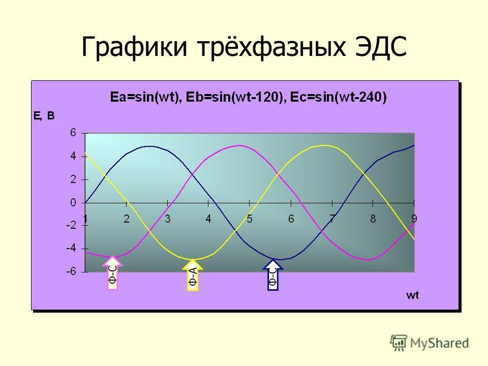 Графики трёхфазных ЭДС Ф-С Ф-А Ф-С