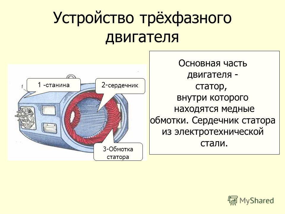 Устройство трёхфазного двигателя Основная часть двигателя - статор, внутри которого находятся медные обмотки. Сердечник статора из электротехнической стали. 1 - станина 2- сердечник 3-Обмотка статора