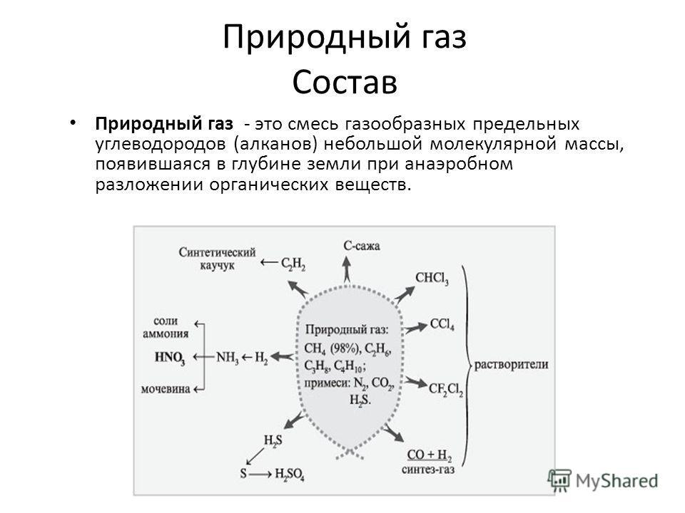 Природный газ Состав Природный газ - это смесь газообразных предельных углеводородов (алканов) небольшой молекулярной массы, появившаяся в глубине земли при анаэробном разложении органических веществ.