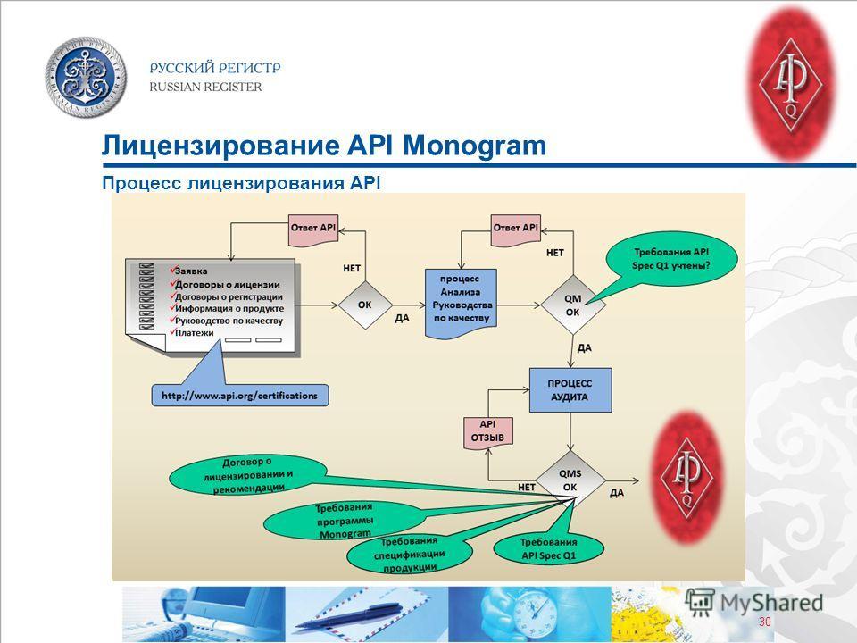 30 Лицензирование API Monogram Процесс лицензирования API