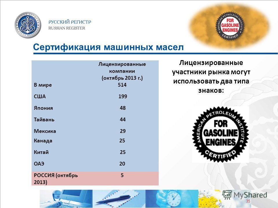 35 Сертификация машинных масел Лицензированные компании (октябрь 2013 г.) В мире 514 США 199 Япония 48 Тайвань 44 Мексика 29 Канада 25 Китай 25 ОАЭ2020 РОССИЯ (октябрь 2013) 5 Лицензированные участники рынка могут использовать два типа знаков: