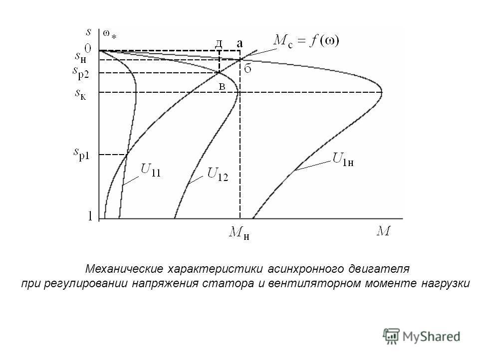 Механические характеристики асинхронного двигателя при регулировании напряжения статора и вентиляторном моменте нагрузки