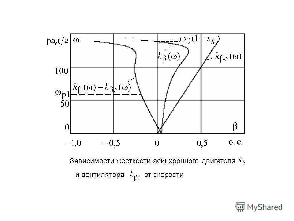 Зависимости жесткости асинхронного двигателя и вентилятора от скорости