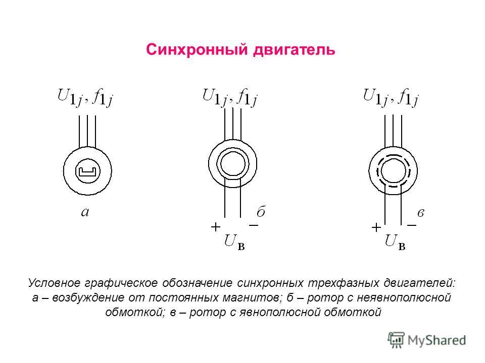 Синхронный двигатель Условное графическое обозначение синхронных трехфазных двигателей: а – возбуждение от постоянных магнитов; б – ротор с неявнополюсной обмоткой; в – ротор с явнополюсной обмоткой