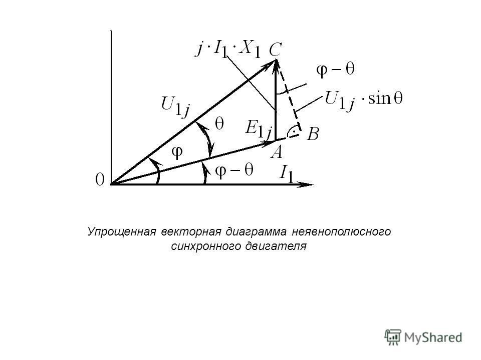 Упрощенная векторная диаграмма неявнополюсного синхронного двигателя