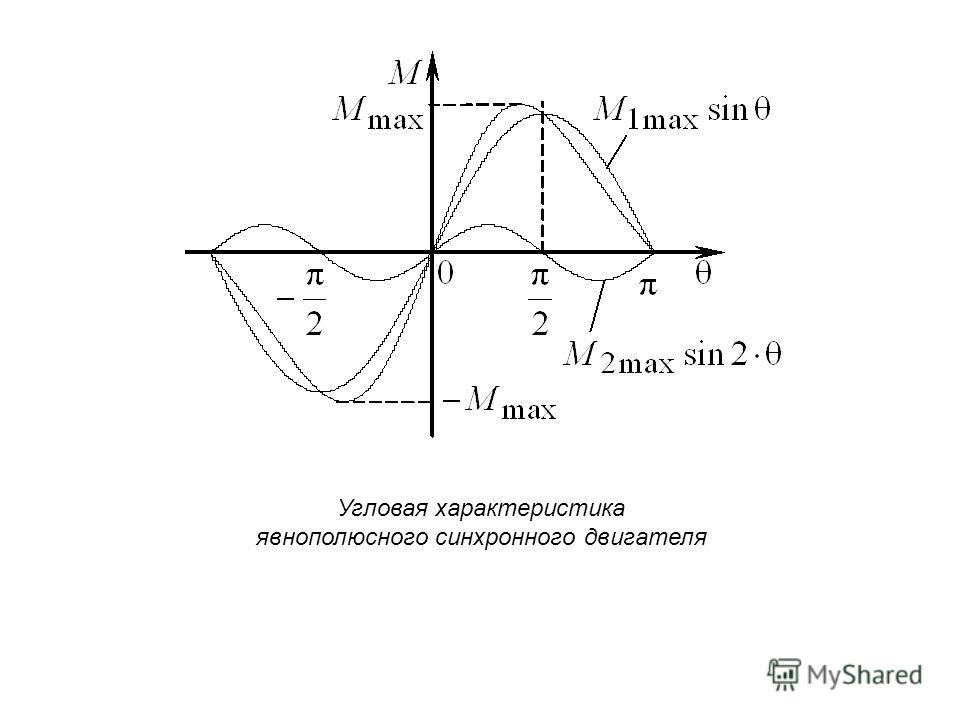 Угловая характеристика явнополюсного синхронного двигателя