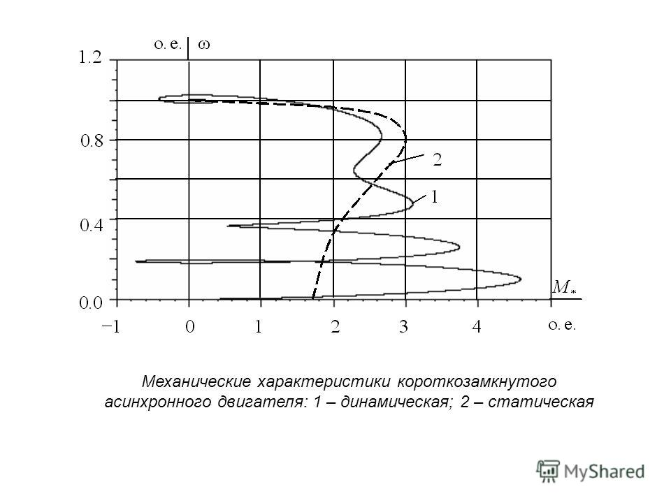 Механические характеристики короткозамкнутого асинхронного двигателя: 1 – динамическая; 2 – статическая