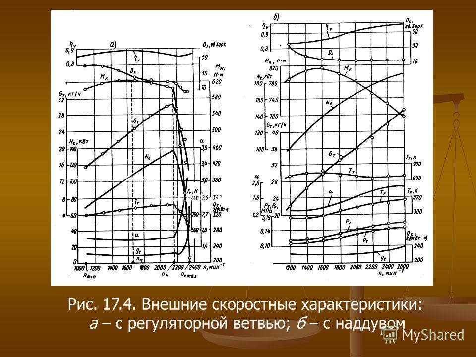 Рис. 17.4. Внешние скоростные характеристики: а – с регуляторной ветвью; б – с наддувом