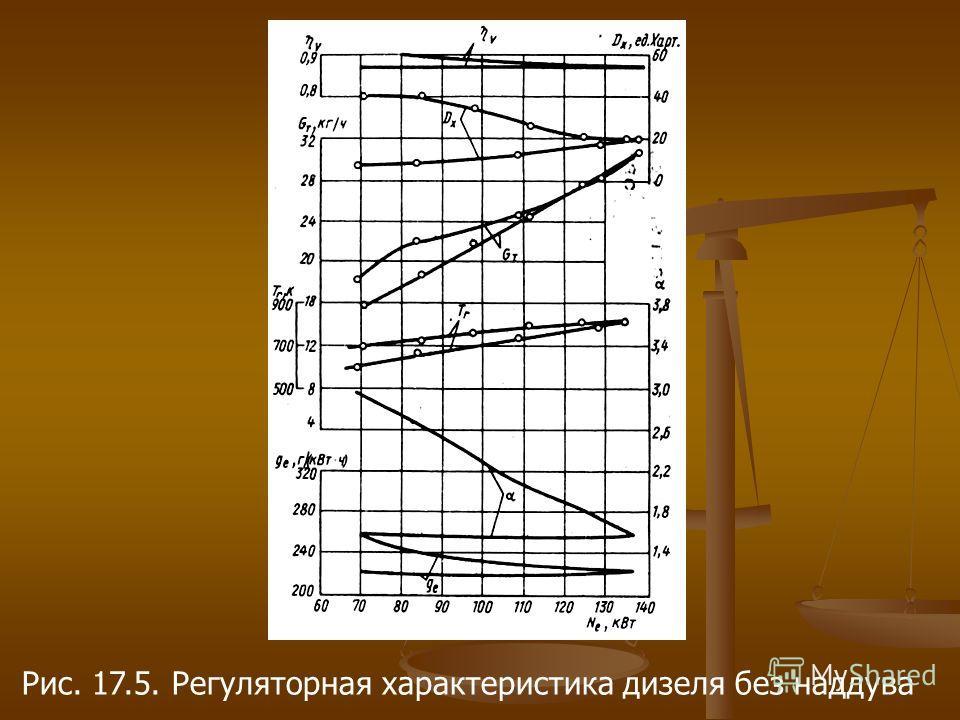 Рис. 17.5. Регуляторная характеристика дизеля без наддува
