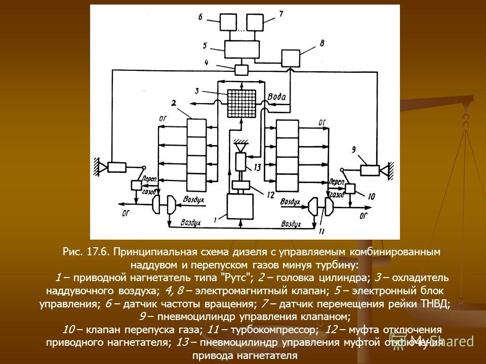 Рис. 17.6. Принципиальная схема дизеля с управляемым комбинированным наддувом и перепуском газов минуя турбину: 1 – приводной нагнетатель типа