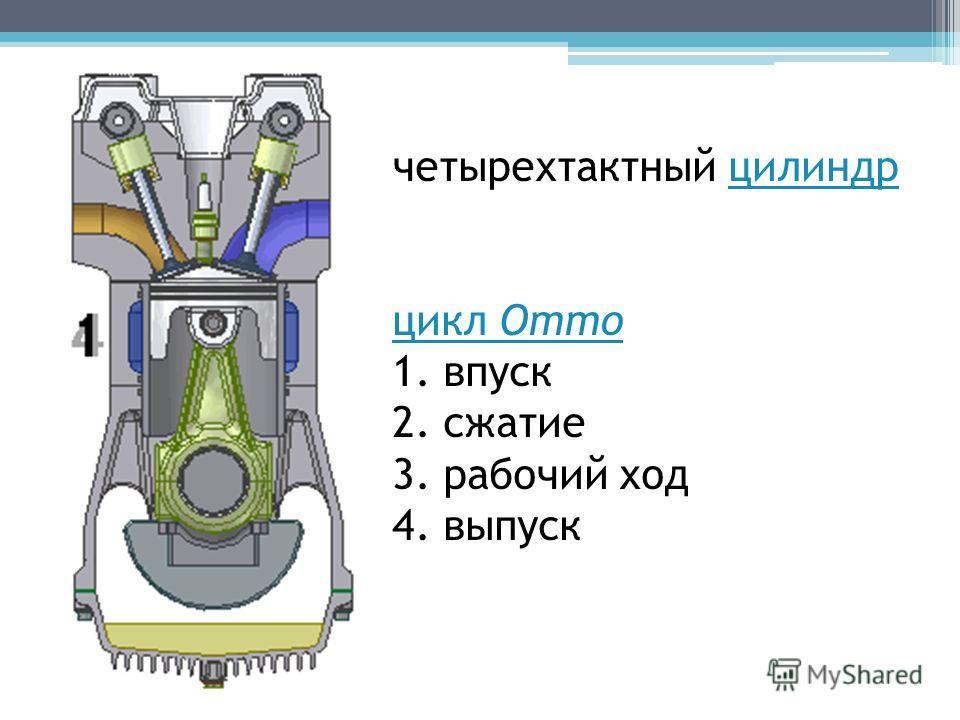 четырехтактный цилиндрцилиндр цикл Отто цикл Отто 1. впуск 2. сжатие 3. рабочий ход 4. выпуск