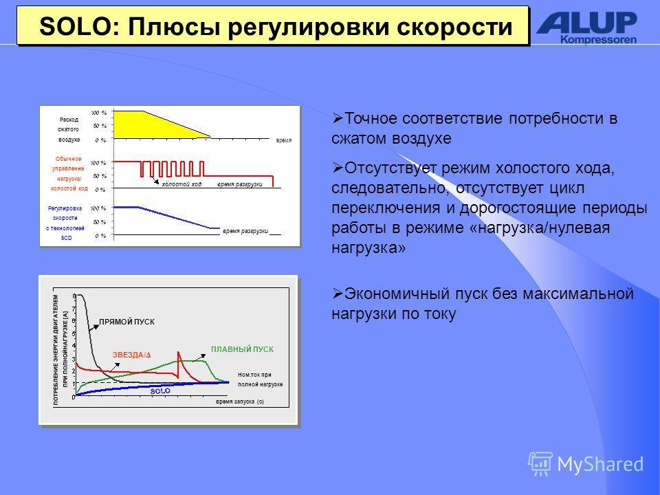 SOLO: Плюсы регулировки скорости Точное соответствие потребности в сжатом воздухе Отсутствует режим холостого хода, следовательно, отсутствует цикл переключения и дорогостоящие периоды работы в режиме «нагрузка/нулевая нагрузка» Экономичный пуск без