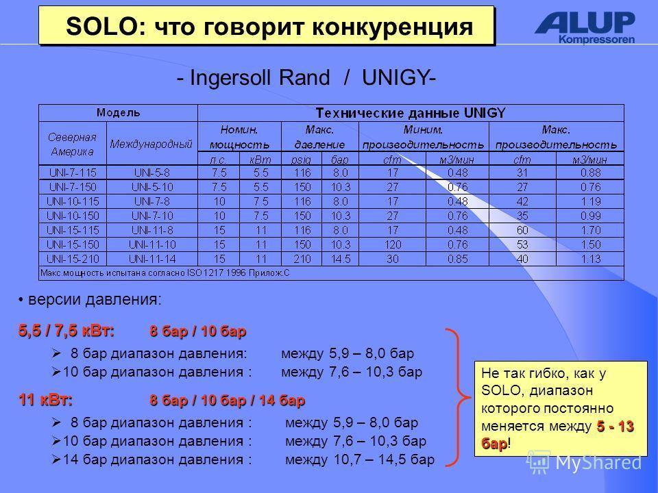 - Ingersoll Rand / UNIGY- 5,5 / 7,5 к Вт: 8 бар / 10 бар 8 бар диапазон давления: между 5,9 – 8,0 бар 10 бар диапазон давления :между 7,6 – 10,3 бар 5 - 13 бар Не так гибко, как у SOLO, диапазон которого постоянно меняется между 5 - 13 бар! версии да