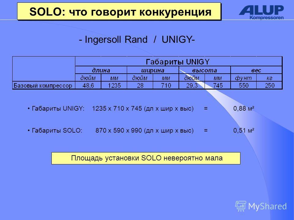 - Ingersoll Rand / UNIGY- Площадь установки SOLO невероятно мала Габариты SOLO: 870 x 590 x 990 (дл x шир x выс)=0,51 м² Габариты UNIGY: 1235 x 710 x 745 (дл x шир x выс)=0,88 м² SOLO: что говорит конкуренция