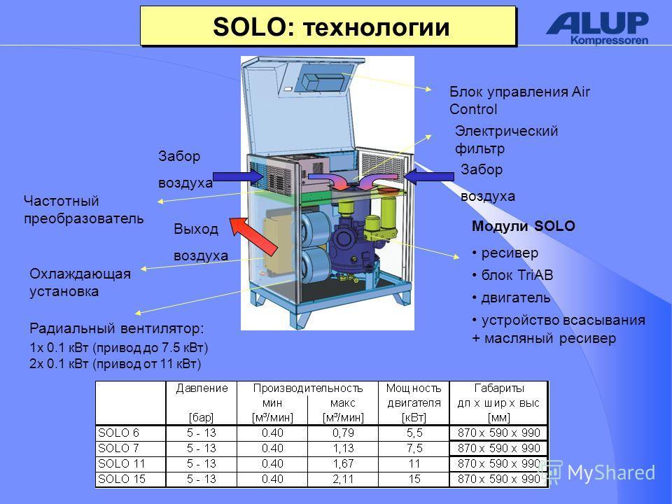 SOLO: технологии Забор воздуха Выход воздуха Охлаждающая установка Частотный преобразователь Электрический фильтр Модули SOLO ресивер блок TriAB двигатель устройство всасывания + масляный ресивер Блок управления Air Control Забор воздуха Радиальный в