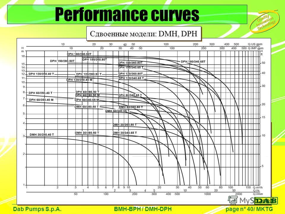 Dab Pumps S.p.A. BMH-BPH / DMH-DPH page n° 40/ MKTG Performance curves Сдвоенные модели: DMH, DPH