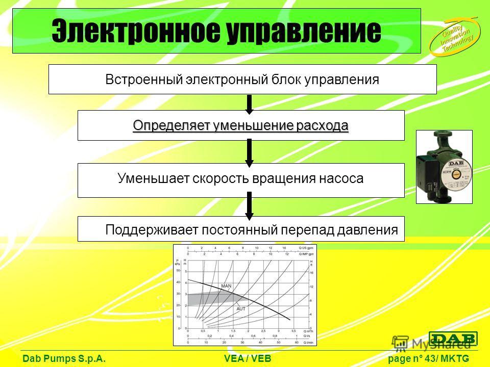Встроенный электронный блок управления Dab Pumps S.p.A. VEA / VEB page n° 43/ MKTG Электронное управление Определяет уменьшение расхода Уменьшает скорость вращения насоса Поддерживает постоянный перепад давления