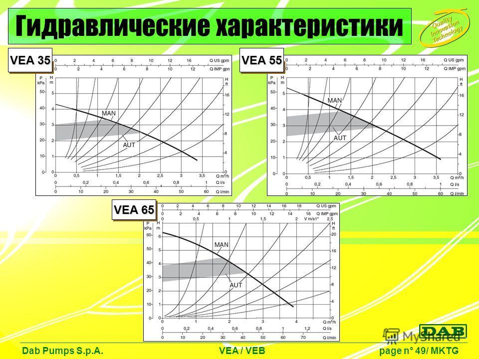 Dab Pumps S.p.A. VEA / VEB page n° 49/ MKTG Гидравлические характеристики VEA 35 VEA 55 VEA 65