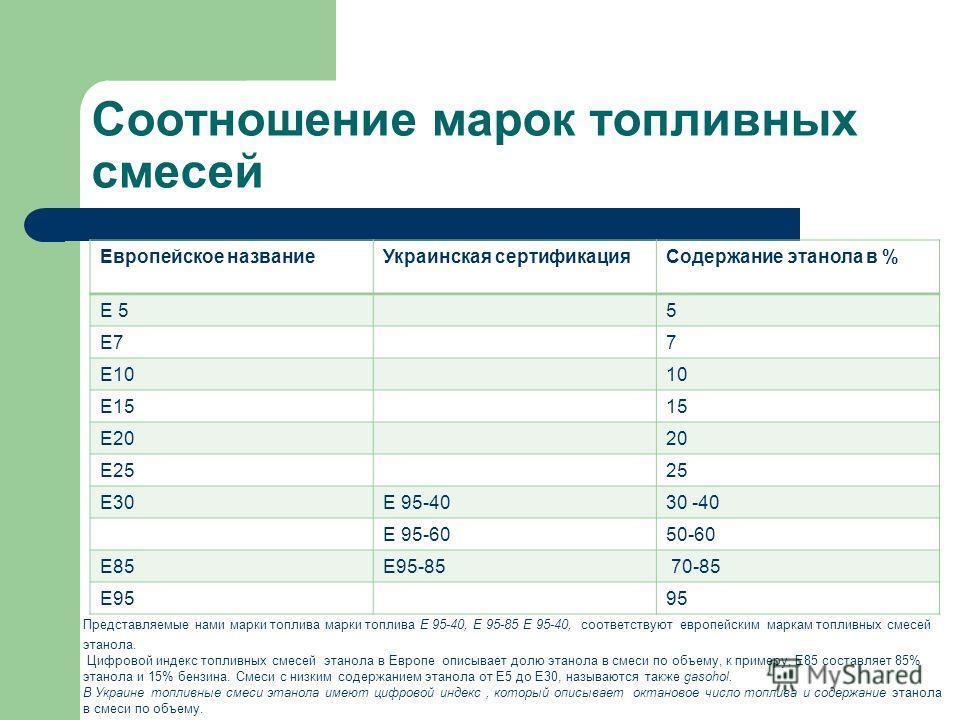 Соотношение марок топливных смесей Представляемые нами марки топлива марки топлива Е 95-40, Е 95-85 Е 95-40, соответствуют европейским маркам топливных смесей этанола. Цифровой индекс топливных смесей этанола в Европе описывает долю этанола в смеси п