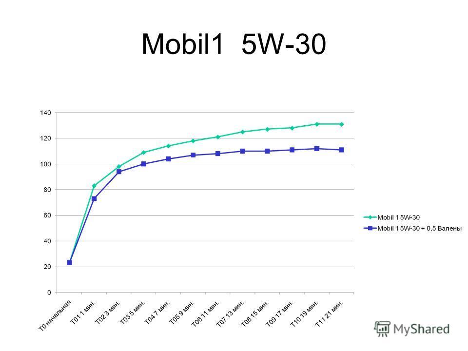 Mobil1 5W-30