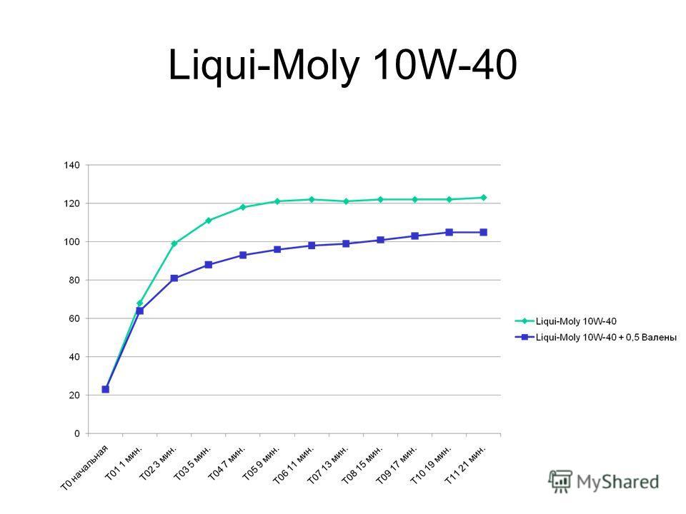 Liqui-Moly 10W-40