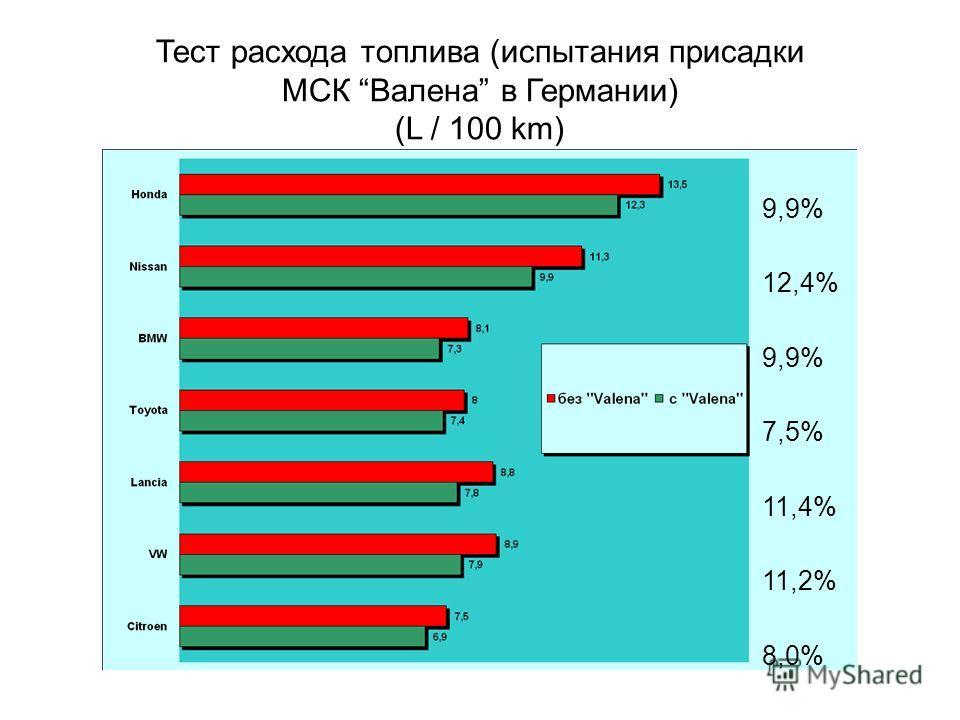 Тест расхода топлива (испытания присадки МСК Валена в Германии) (L / 100 km) 9,9% 12,4% 9,9% 7,5% 11,4% 11,2% 8,0%