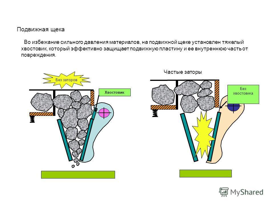 Подвижная щека Во избежание сильного давления материалов, на подвижной щеке установлен тяжелый хвостовик, который эффективно защищает подвижную пластину и ее внутреннюю часть от повреждения. Хвостовик Без хвостовика Частые заторы Без заторов
