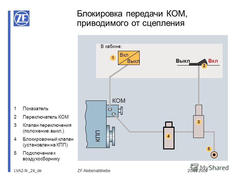 LVA2-N _24_de ZF-Nebenabtriebe 20.09.2009 Блокировка передачи КОМ, приводимого от сцепления Вкл Выкл КПП КОМ 5 2 Вкл Выкл 1 3 4 В кабине: 1Показатель 2Переключатель КОМ 3Клапан переключения (положение: выкл.) 4Блокировочный клапан (установлен на КПП)