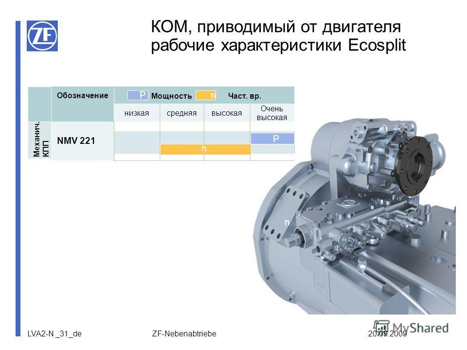 LVA2-N _31_de ZF-Nebenabtriebe 20.09.2009 Обозначение Мощность Част. вр. низкаясредняявысокая Очень высокая NMV 221 КОМ, приводимый от двигателя рабочие характеристики Ecosplit Механич. КПП nP P n P n