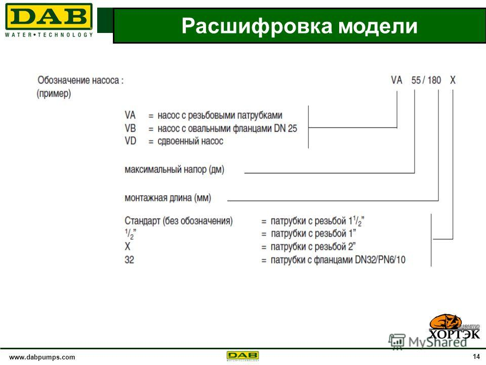 www.dabpumps.com 14 ТЕХНИЧЕСКИЕ ОСОБЕННОСТИ Расшифровка модели