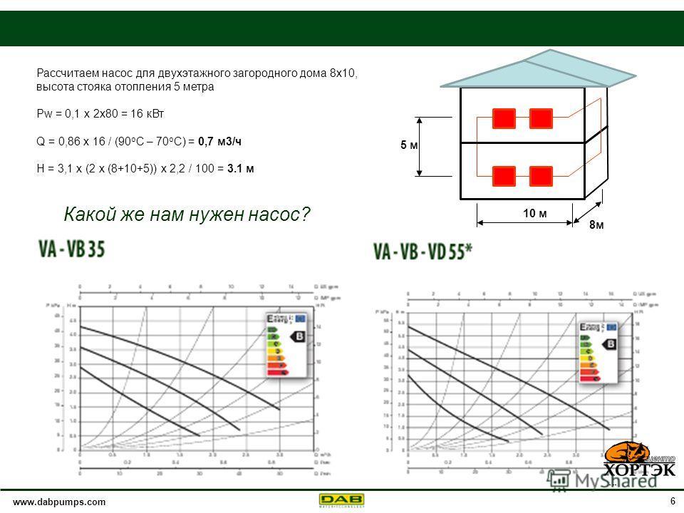 www.dabpumps.com 6 Рассчитаем насос для двухэтажного загородного дома 8 х 10, высота стояка отопления 5 метра Pw = 0,1 х 2 х 80 = 16 к Вт Q = 0,86 x 16 / (90 о С – 70 о С) = 0,7 м 3/ч H = 3,1 х (2 х (8+10+5)) х 2,2 / 100 = 3.1 м Какой же нам нужен на