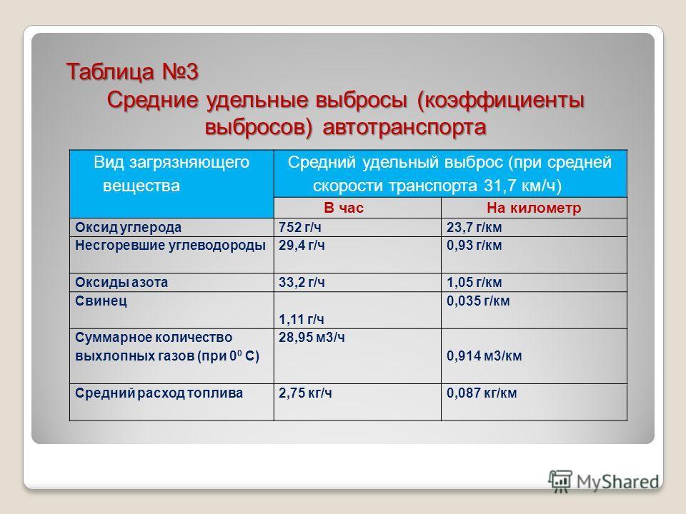 Таблица 3 Средние удельные выбросы (коэффициенты выбросов) автотранспорта Вид загрязняющего вещества Средний удельный выброс (при средней скорости транспорта 31,7 км/ч) В час На километр Оксид углерода 752 г/ч 23,7 г/км Несгоревшие углеводороды 29,4