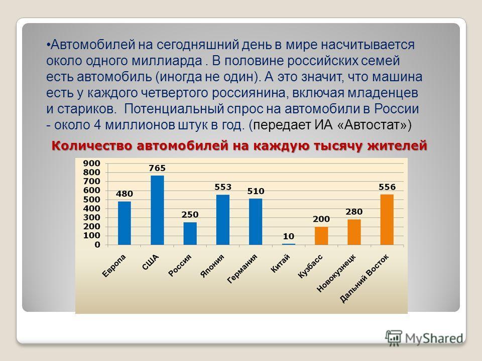 Автомобилей на сегодняшний день в мире насчитывается около одного миллиарда. В половине российских семей есть автомобиль (иногда не один). А это значит, что машина есть у каждого четвертого россиянина, включая младенцев и стариков. Потенциальный спро