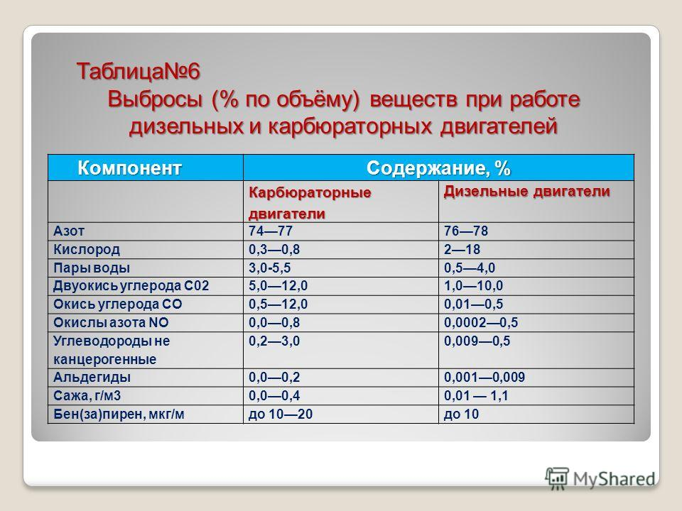 Таблица 6 Выбросы (% по объёму) веществ при работе дизельных и карбюраторных двигателей Компонент Содержание, % Карбюраторные двигатели Дизельные двигатели Азот 74777678 Кислород 0,30,8218 Пары воды 3,0-5,50,54,0 Двуокись углерода С025,012,01,010,0 О