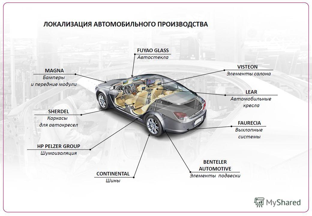 АВТОМОБИЛЕСТРОИТЕЛЬНЫЙ КЛАСТЕР КАЛУЖСКОЙ ОБЛАСТИ: ТЕКУЩЕЕ СОСТОЯНИЕ Производственные мощности 125,000 автомобилей в год 3 брэндаs: Peugeot, Citroen and Mitsubishi Производственные мощности 180,000 автомобилей в год 2 брэнда: Volkswagen and ŠKODA Прои