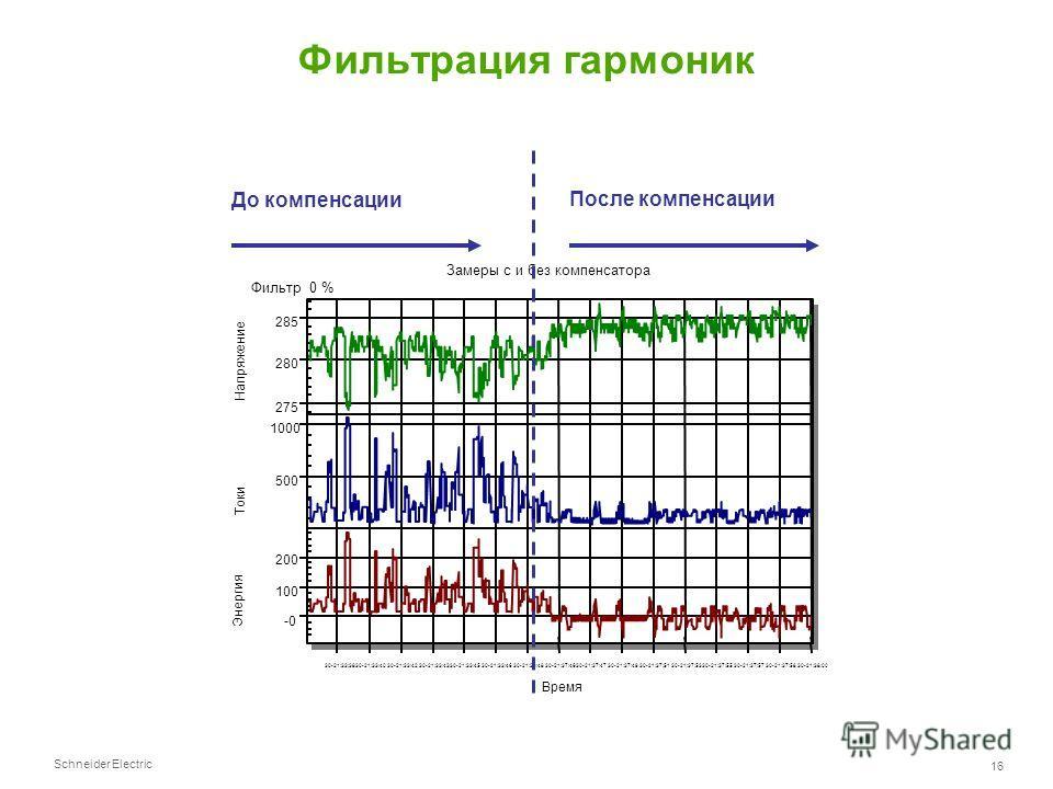 Schneider Electric 16 Фильтрация гармоник