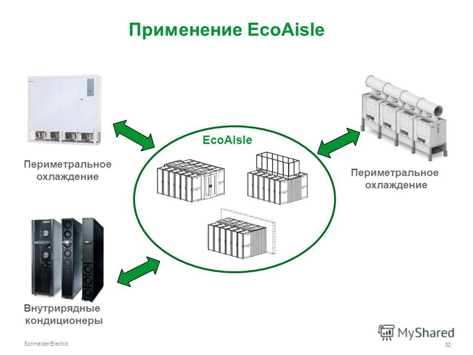 Schneider Electric 32 EcoAisle Периметральное охлаждение Внутрирядные кондиционеры Периметральное охлаждение Применение EcoAisle