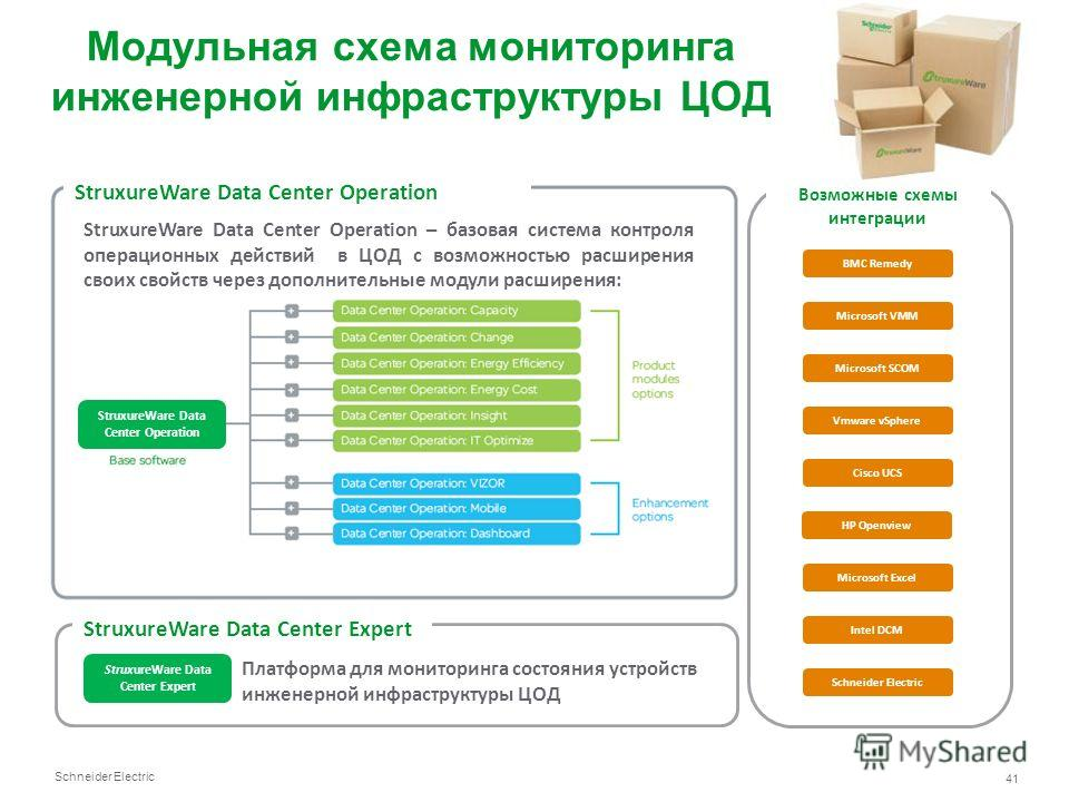 Schneider Electric 41 StruxureWare Data Center Operation – базовая система контроля операционных действий в ЦОД с возможностью расширения своих свойств через дополнительные модули расширения: StruxureWare Data Center Operation StruxureWare Data Cente