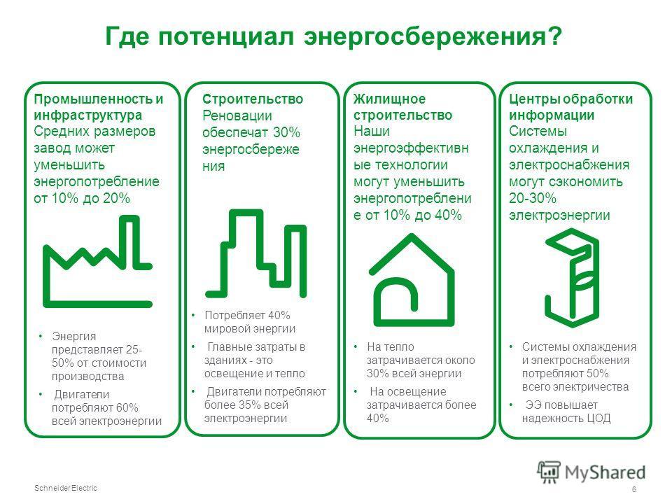 Schneider Electric 6 Промышленность и инфраструктура Средних размеров завод может уменьшить энергопотребление от 10% до 20% Строительство Реновации обеспечат 30% энергосбереже ния Жилищное строительство Наши энергоэффективн ые технологии могут уменьш