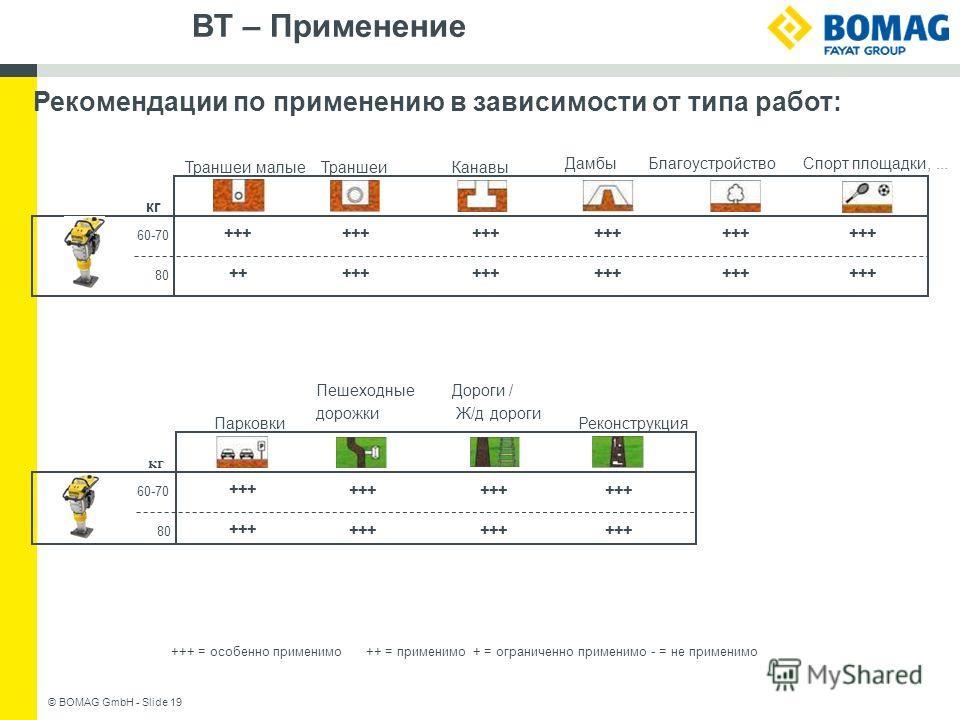 BT – Применение © BOMAG GmbH - Slide 19 Рекомендации по применению в зависимости от типа работ: +++ = особенно применимо++ = применимо+ = ограниченно применимо - = не применимо +++ кг 60-70 80 +++++ Траншеи Дамбы БлагоустройствоСпорт площадки,... Тра