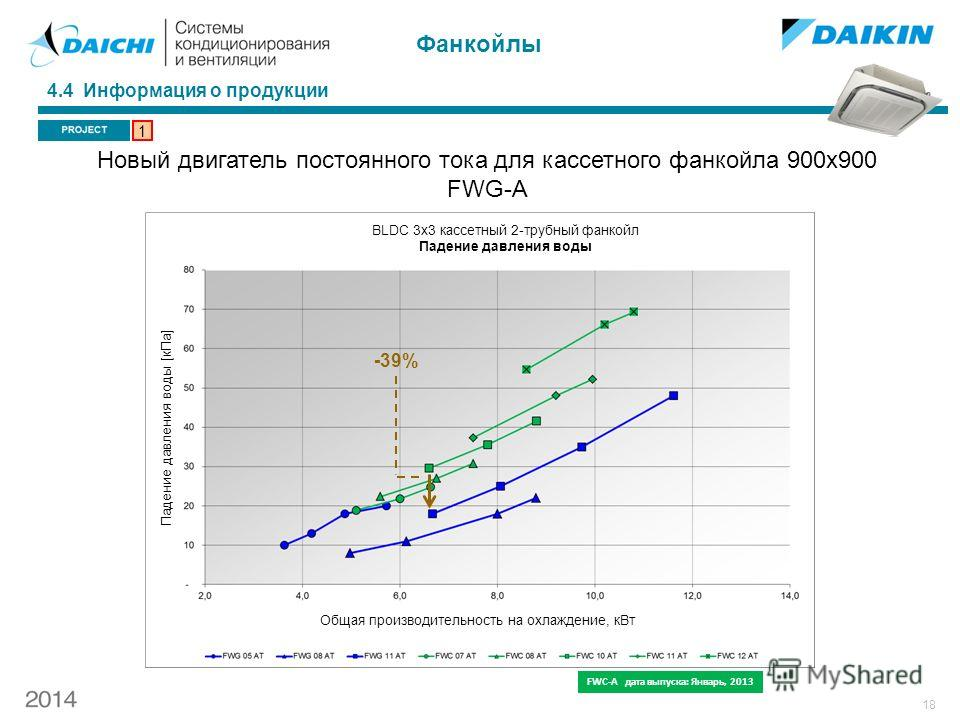18 4.4 Информация о продукции 1 -39% FWC-A дата выпуска: Январь, 2013 BLDC 3 х 3 кассетный 2-трубный фанкойл Падение давления воды Падение давления воды [к Па] Общая производительность на охлаждение, к Вт Новый двигатель постоянного тока для кассетно