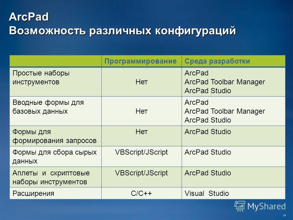 ArcPad Возможность различных конфигураций 13 Программирование Среда разработки Простые наборы инструментов Нет ArcPad ArcPad Toolbar Manager ArcPad Studio Вводные формы для базовых данных Нет ArcPad ArcPad Toolbar Manager ArcPad Studio Формы для форм