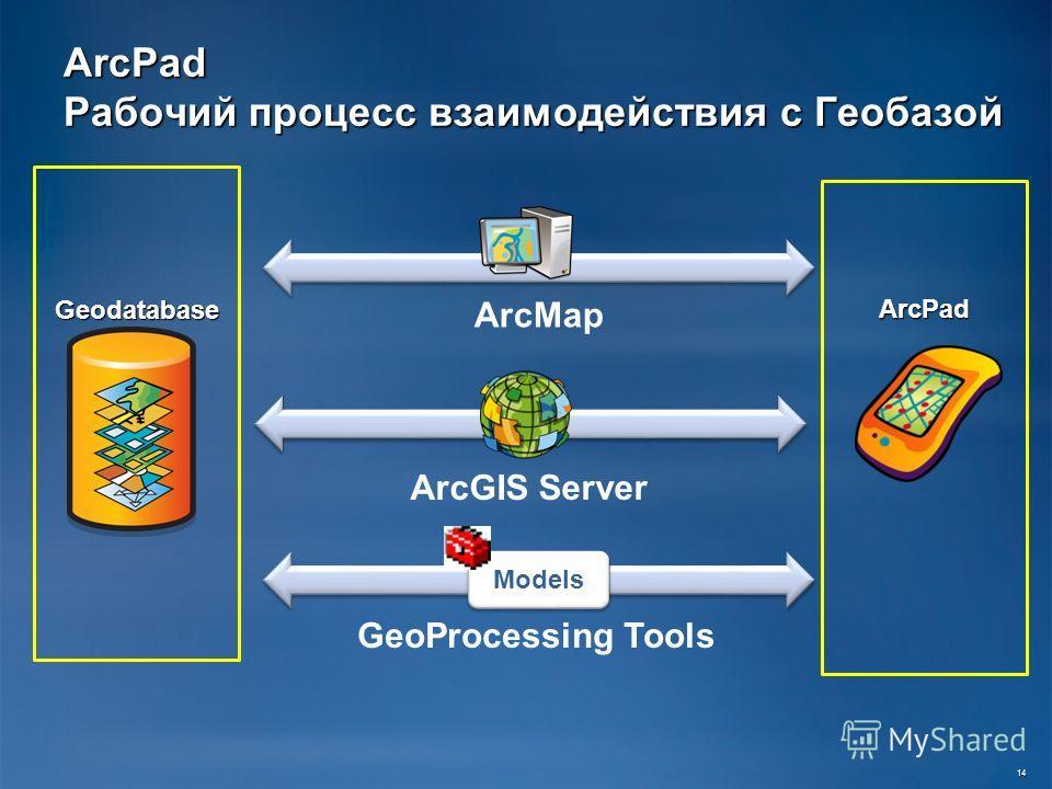 ArcPad Рабочий процесс взаимодействия с Геобазой ArcGIS Server GeoProcessing Tools ArcMap Models Geodatabase ArcPad 14