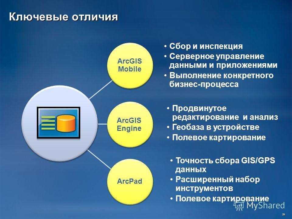 Ключевые отличия 29 ArcPad ArcGIS Engine ArcGIS Mobile Сбор и инспекция Серверное управление данными и приложениями Выполнение конкретного бизнес-процесса Продвинутое редактирование и анализ Геобаза в устройстве Полевое картирование Точность сбора GI