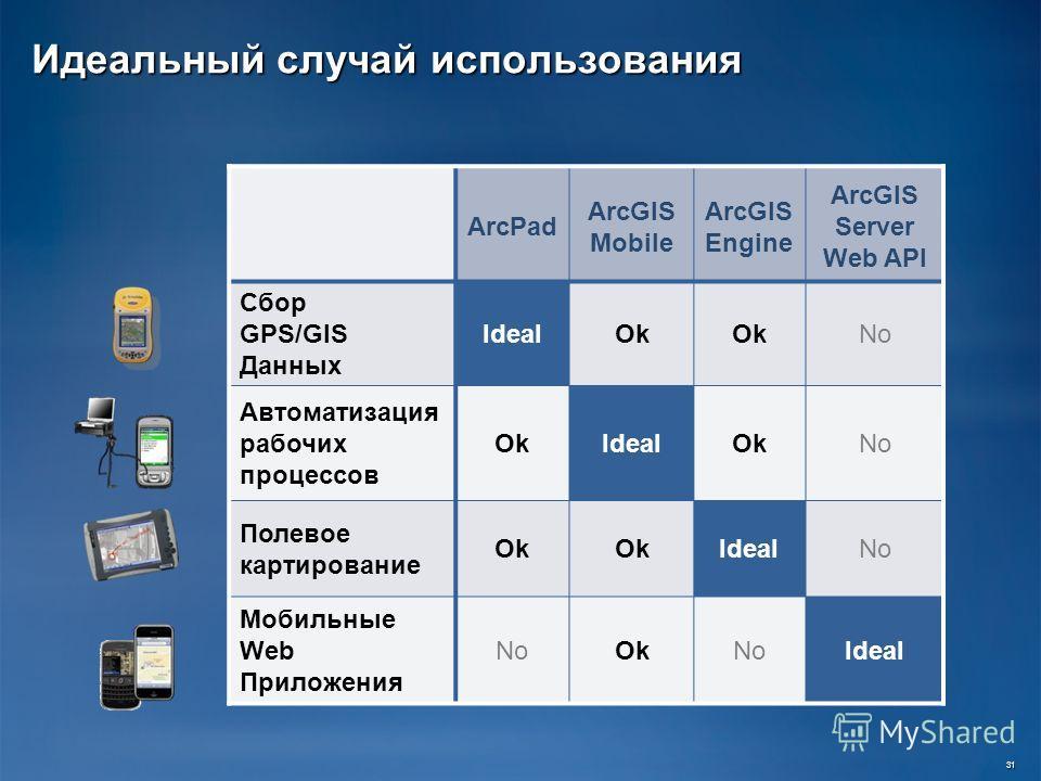 Идеальный случай использования ArcPad ArcGIS Mobile ArcGIS Engine ArcGIS Server Web API Сбор GPS/GIS Данных IdealOk No Автоматизация рабочих процессов OkIdealOkNo Полевое картирование Ok IdealNo Мобильные Web Приложения NoOkNoIdeal 31