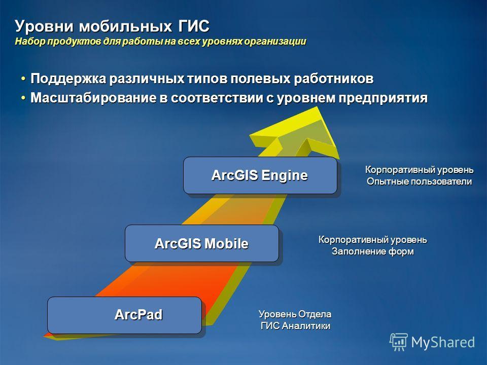 Уровни мобильных ГИС Набор продуктов для работы на всех уровнях организации ArcPad ArcGIS Engine ArcGIS Mobile Корпоративный уровень Опытные пользователи Корпоративный уровень Заполнение форм Уровень Отдела ГИС Аналитики Поддержка различных типов пол