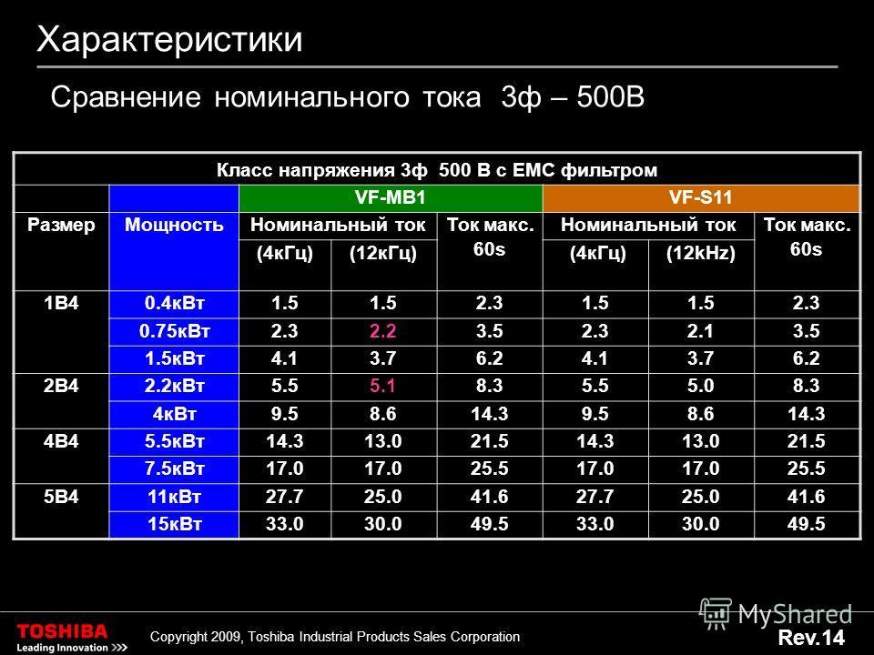 13 Copyright 2009, Toshiba Industrial Products Sales Corporation Rev.14 Характеристики Класс напряжения 3 ф 500 В с ЕМС фильтром VF-MB1VF-S11 Размер Мощность Номинальный ток Ток макс. 60s Номинальный ток Ток макс. 60s (4 к Гц)(12 к Гц) (4 к Гц)(12kHz