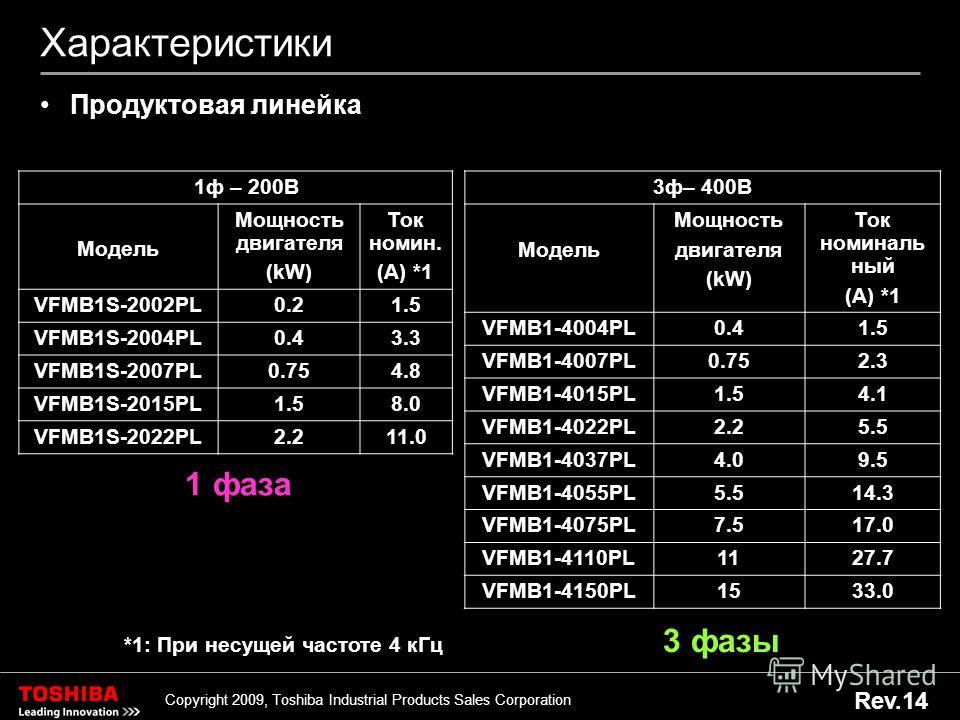 8 Copyright 2009, Toshiba Industrial Products Sales Corporation Rev.14 Характеристики Продуктовая линейка 1 ф – 200В Модель Мощность двигателя (kW) Ток номин. (A) *1 VFMB1S-2002PL0.21.5 VFMB1S-2004PL0.43.3 VFMB1S-2007PL0.754.8 VFMB1S-2015PL1.58.0 VFM