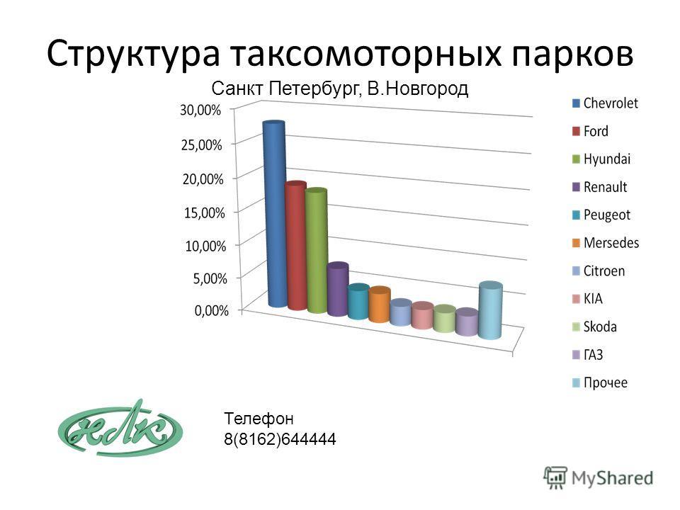 Структура таксомоторных парков Санкт Петербург, В.Новгород Телефон 8(8162)644444